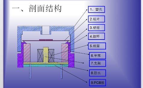 电磁蜂鸣器原理结构